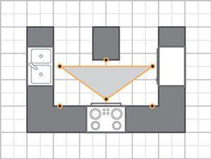طراحی آشپزخانه شکل u